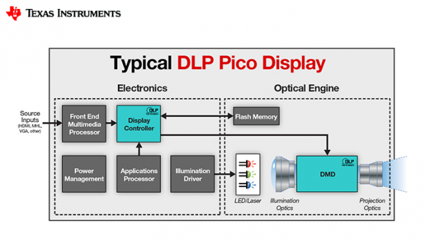 TIPicoDisplay
