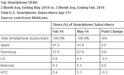 Apple Samsung marketshare